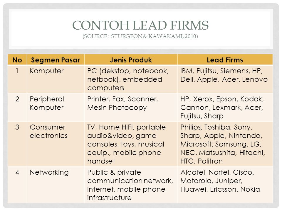 CONTOH LEAD FIRMS (Source: Sturgeon & Kawakami, 2010)