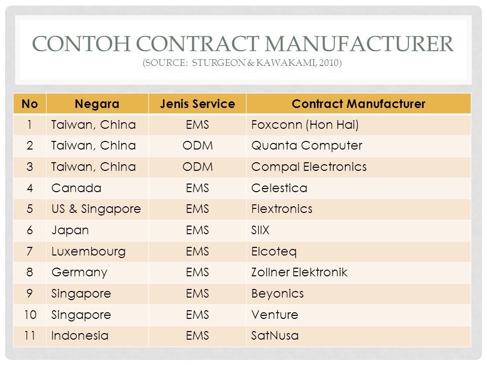 CONTOH CONTRACT MANUFACTURER (Source: Sturgeon & Kawakami, 2010)