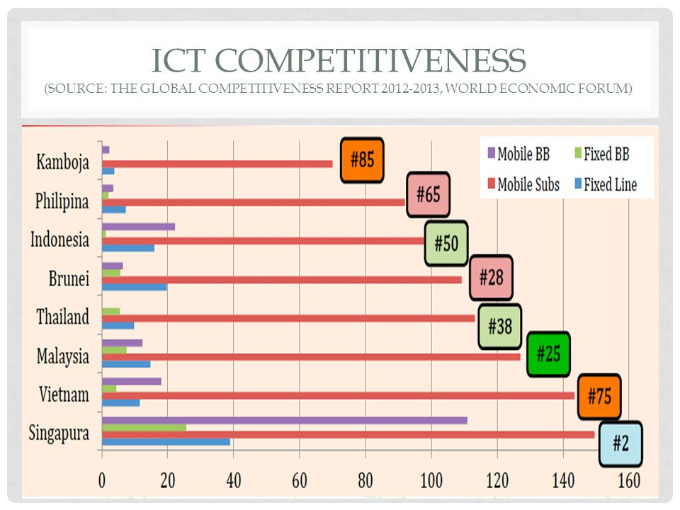 Ict competitiveness (source: the global competitiveness report 2012-2013, world economic forum)