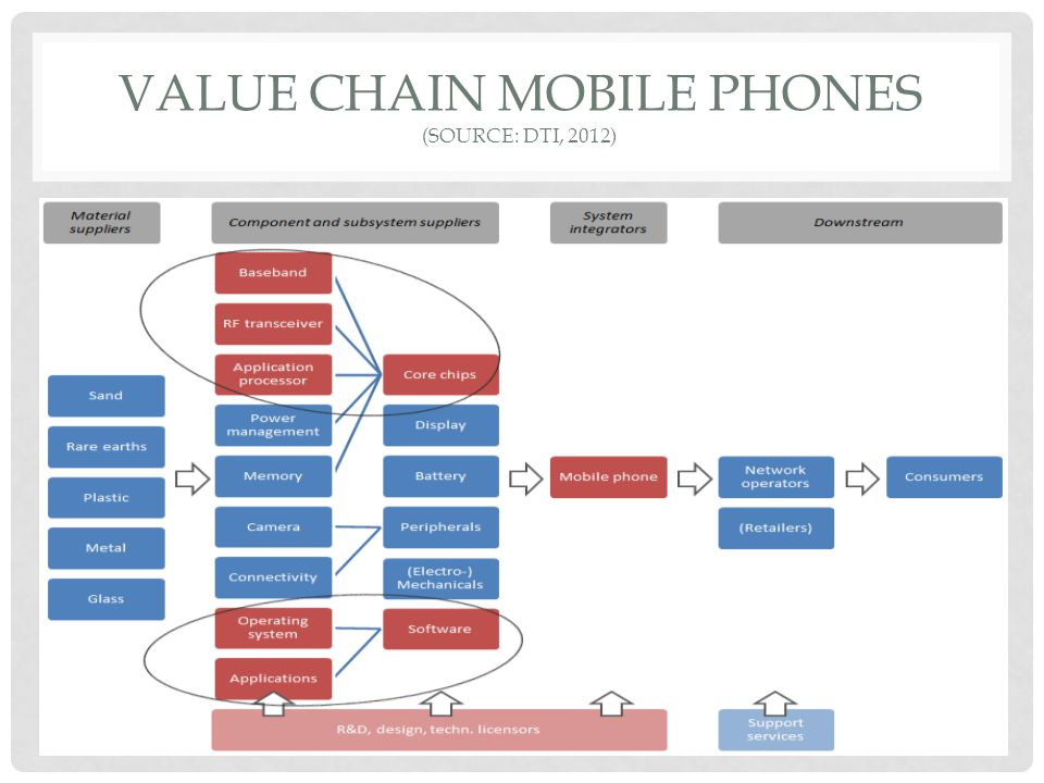 Value Chain mobile phones (SOURCE: DTI, 2012)