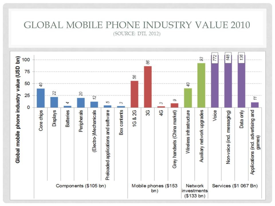 GLOBAL MOBILE PHONE INDUSTRY VALUE 2010 (SOURCE: DTI, 2012)