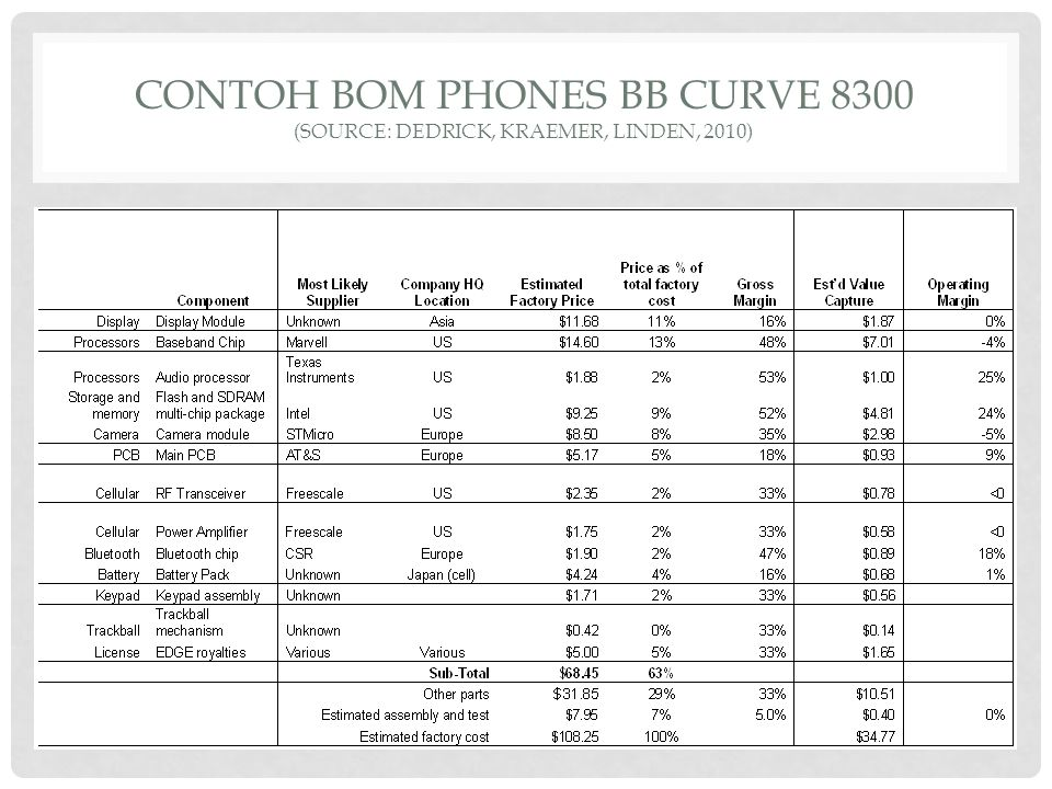 CONTOH BOM PHONES BB CURVE 8300 (SOURCE: DEDRICK, KRAEMER, LINDEN, 2010)