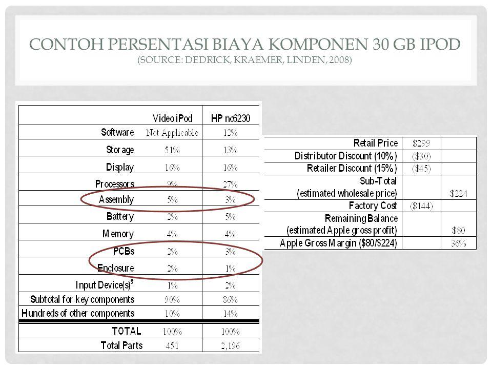 CONTOH PERSENTASI BIAYA KOMPONEN 30 GB IPOD (SOURCE: DEDRICK, KRAEMER, LINDEN, 2008)