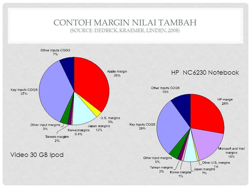 CONTOH MARGIN nilai tambah (SOURCE: DEDRICK, KRAEMER, LINDEN, 2008)