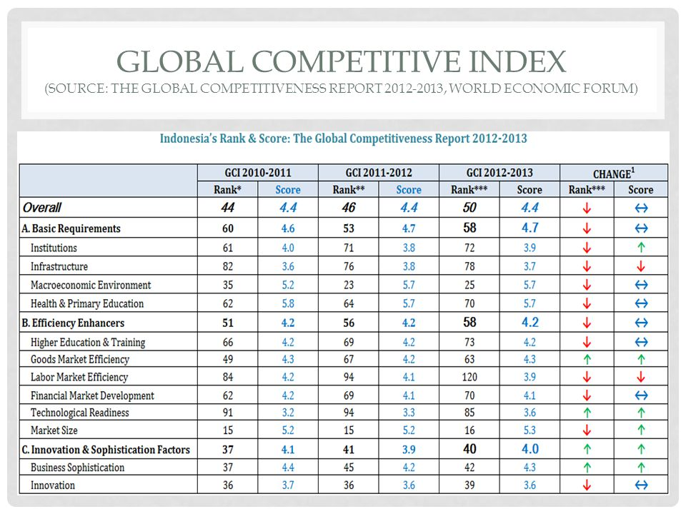 Global competitive index (source: the global competitiveness report 2012-2013, world economic forum)