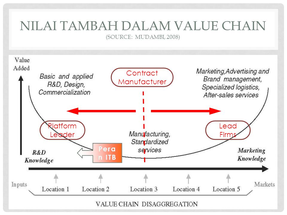 NILAI TAMBAH DALAM VALUE CHAIN (Source: Mudambi, 2008)