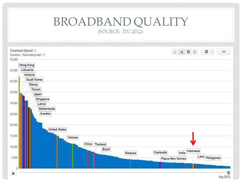Broadband quality (source: itu 2012)