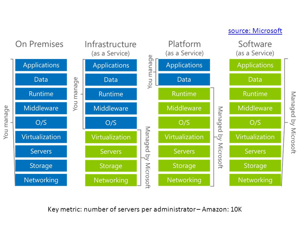 source: Microsoft Key metric: number of servers per administrator – Amazon: 10K