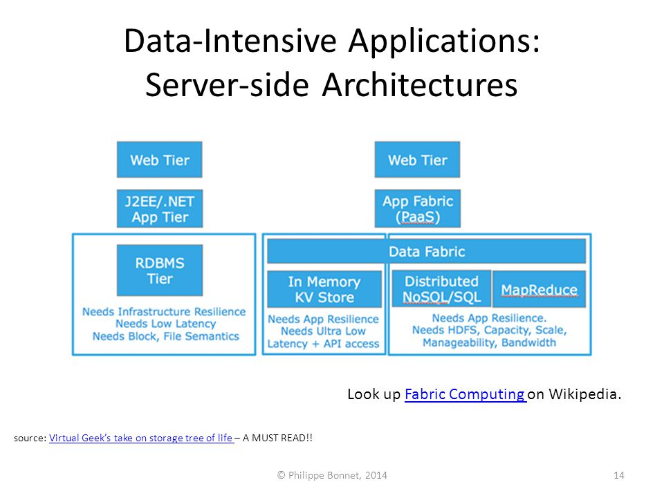 Data-Intensive Applications: Server-side Architectures