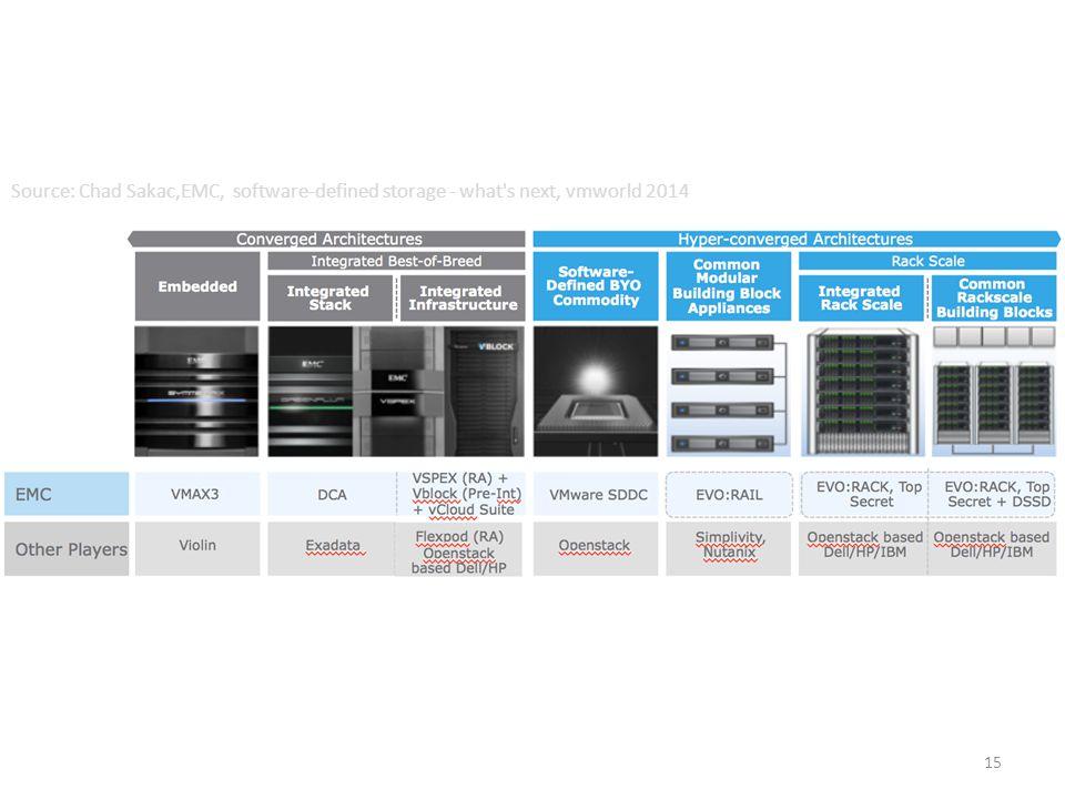 Source: Chad Sakac,EMC, software-defined storage - what s next, vmworld 2014