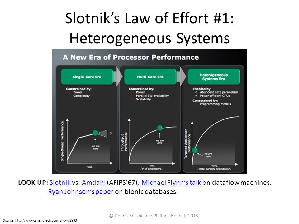 Slotnik's Law of Effort #1: Heterogeneous Systems
