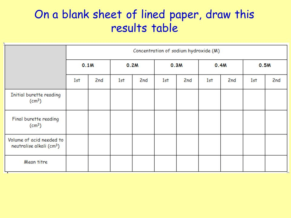 On a blank sheet of lined paper, draw this results table
