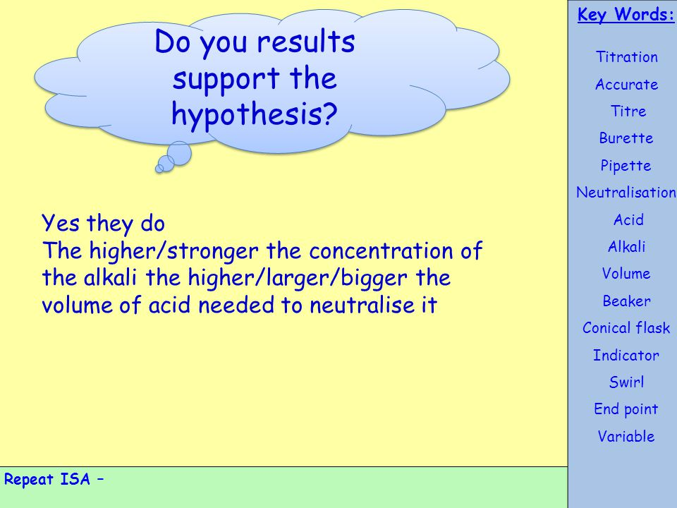 Do you results support the hypothesis