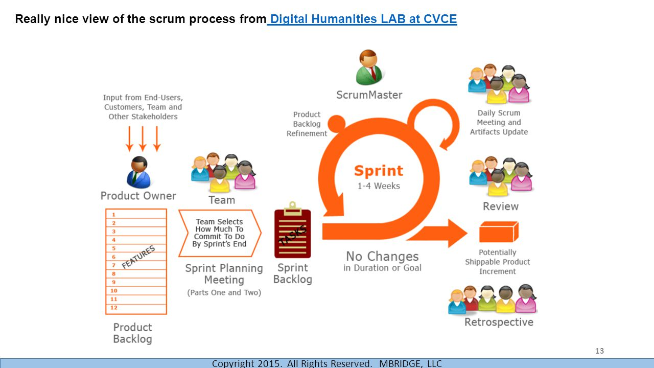 Really nice view of the scrum process from Digital Humanities LAB at CVCE