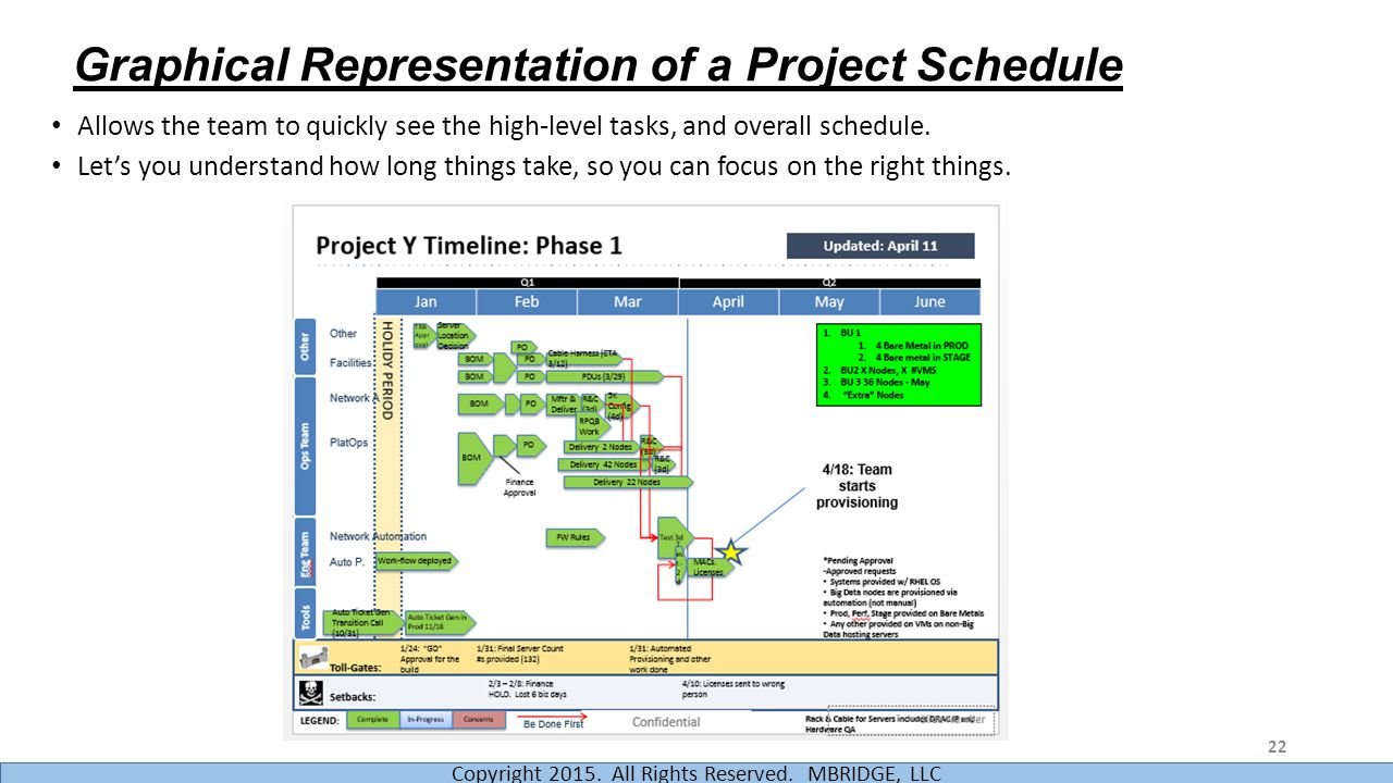 Graphical Representation of a Project Schedule