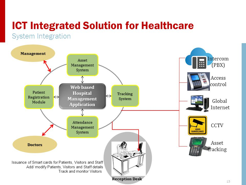 ICT Integrated Solution for Healthcare