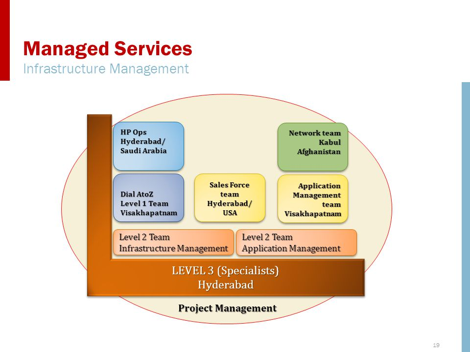 Managed Services Infrastructure Management LEVEL 3 (Specialists)