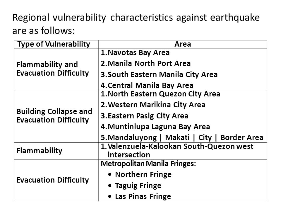 Regional vulnerability characteristics against earthquake are as follows: