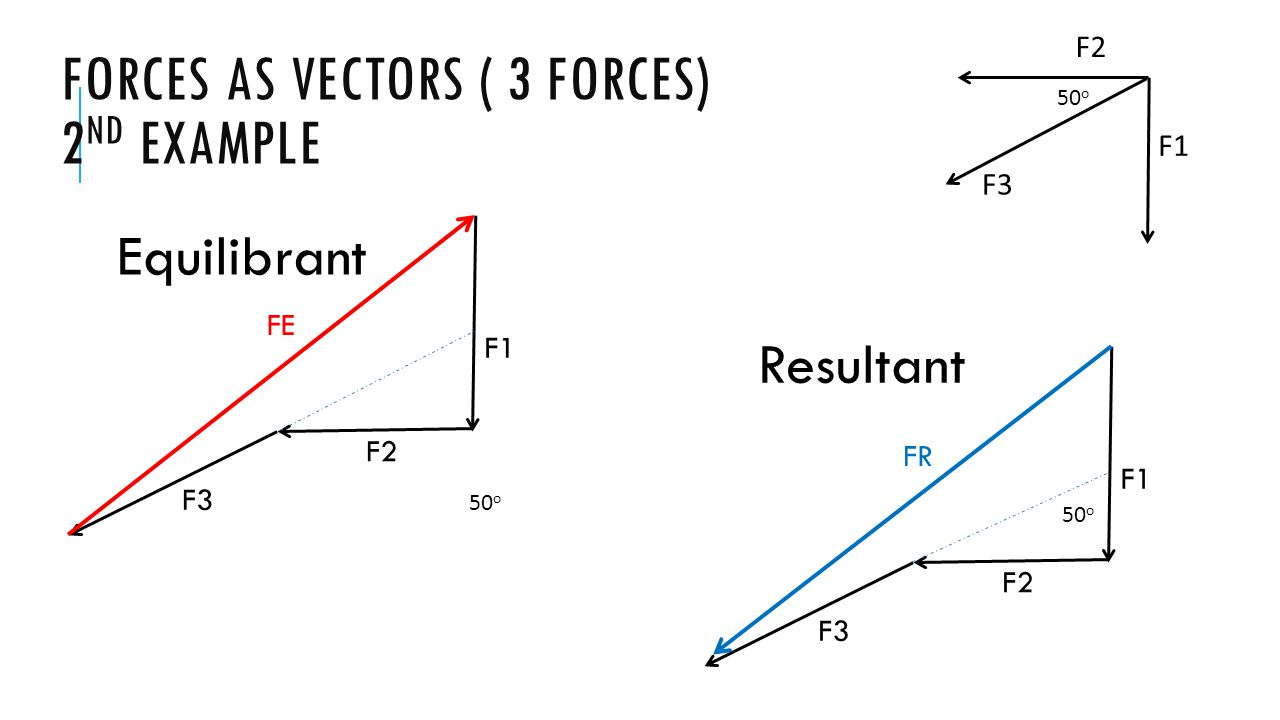 Forces as vectors ( 3 forces) 2nd example