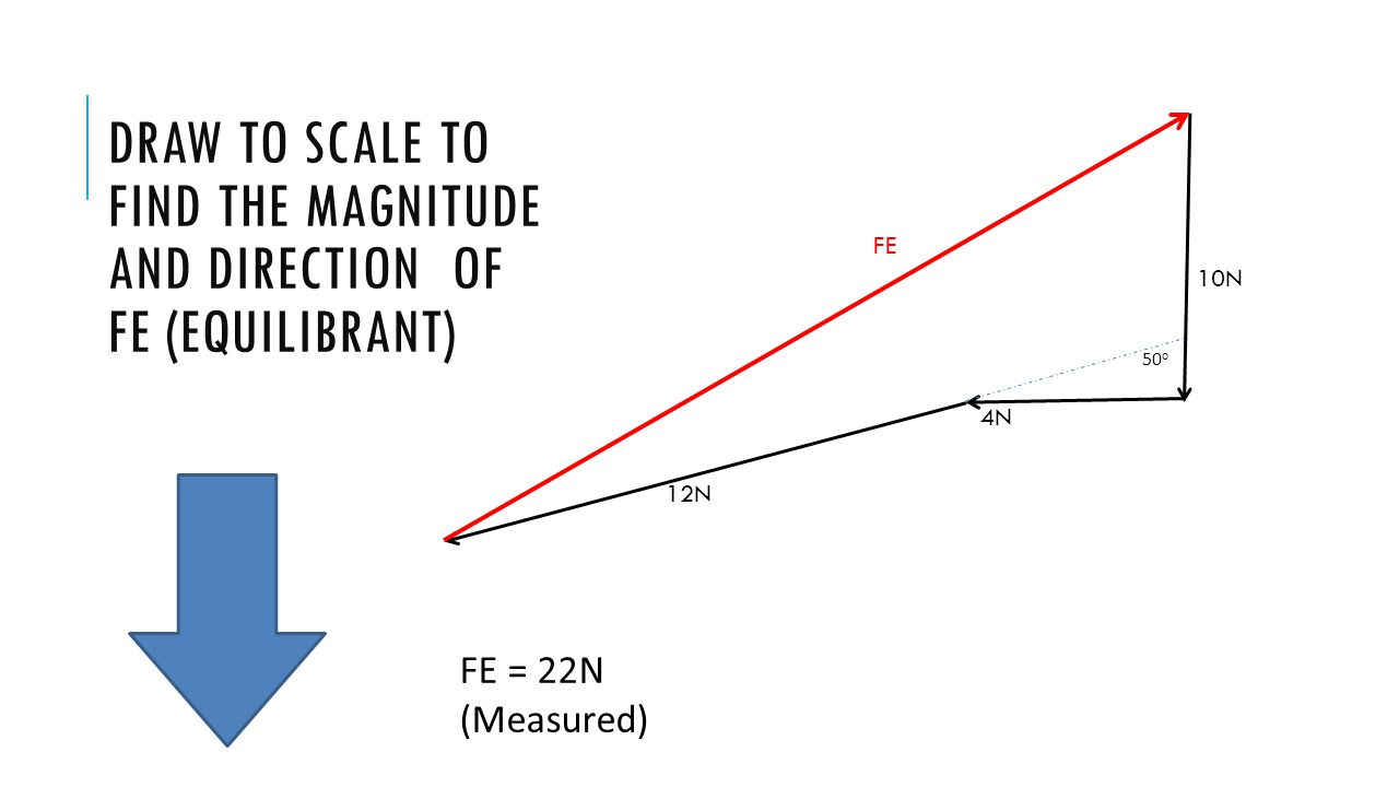 Draw to scale to find the magnitude and direction of FE (equilibrant)