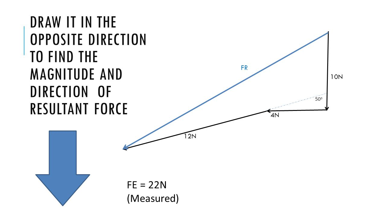 10N 4N. 12N. FR. Draw it in the opposite direction to find the magnitude and direction of resultant force.