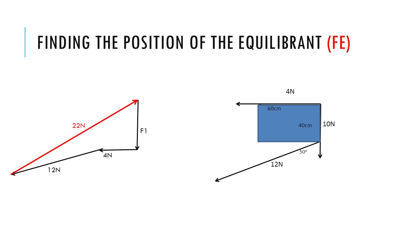 Finding the position of the equilibrant (FE)