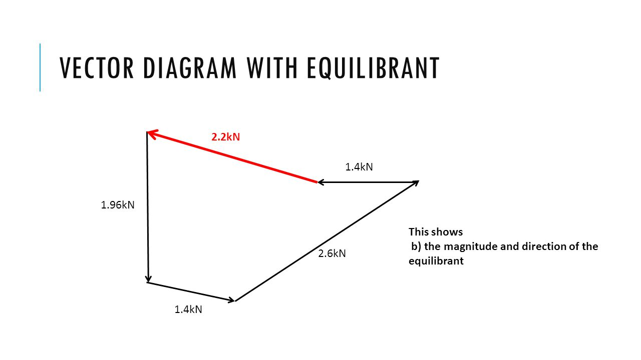 Vector diagram with equilibrant