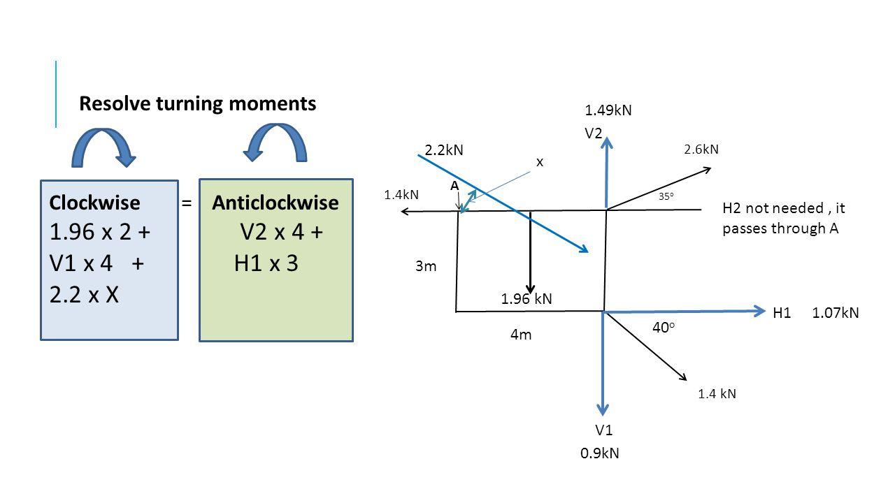 V1 x 4 + H1 x 3 2.2 x X Resolve turning moments