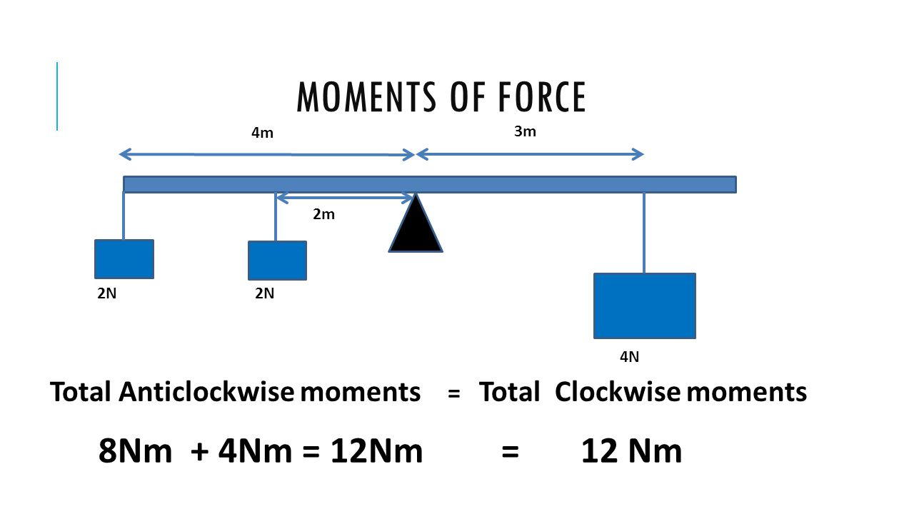 Moments of force 8Nm + 4Nm = 12Nm = 12 Nm