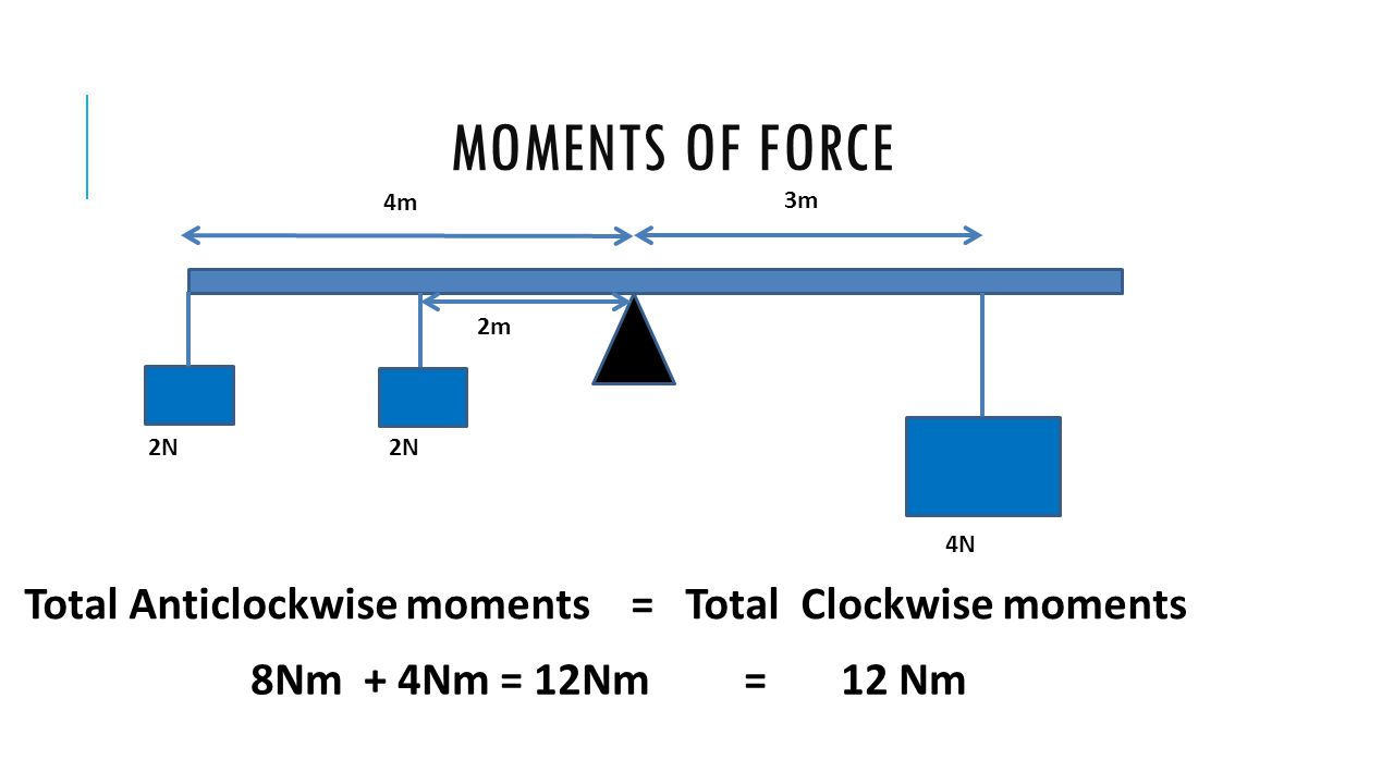 Moments of force Total Anticlockwise moments = Total Clockwise moments