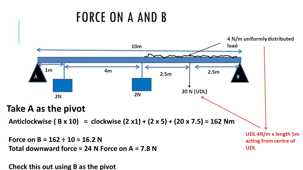 Force on A and B Take A as the pivot