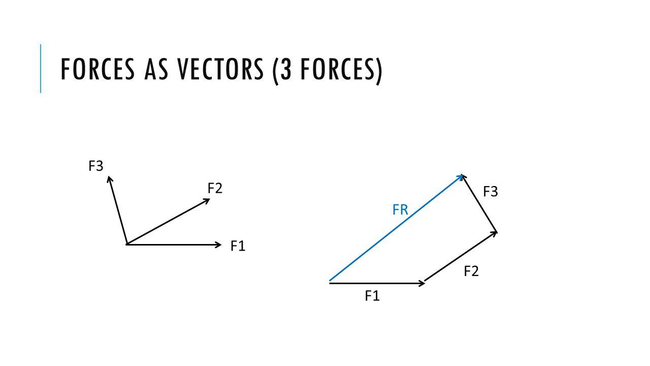 Forces as vectors (3 forces)