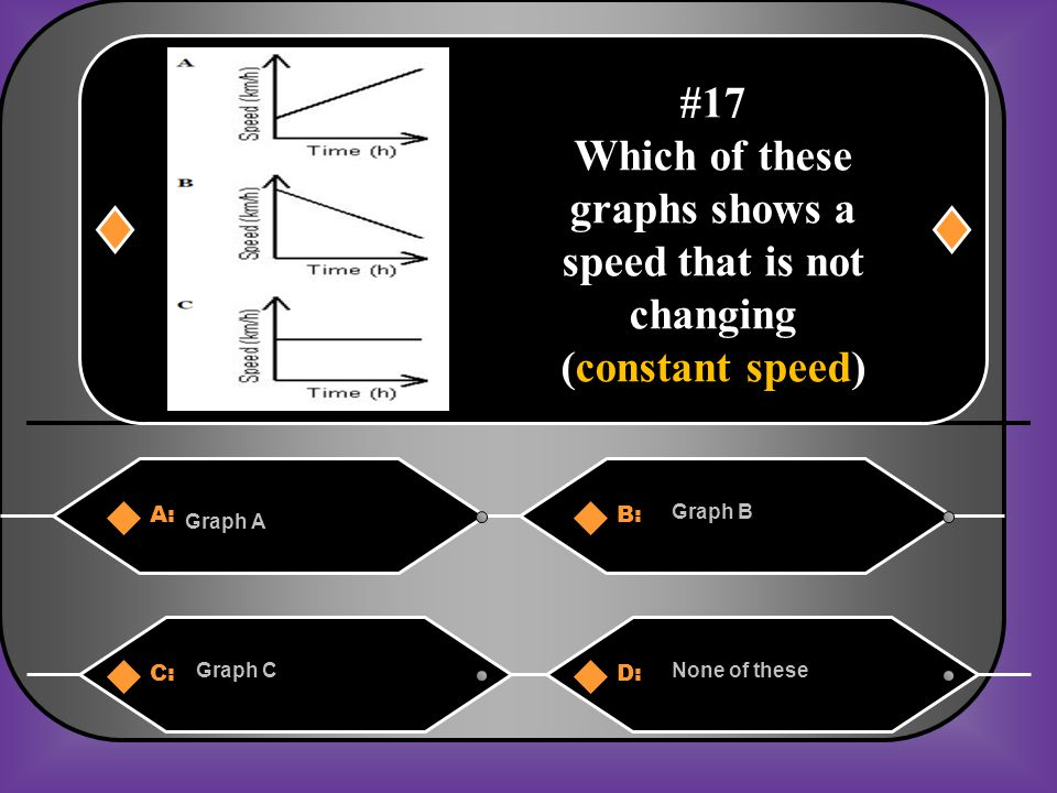 Which of these graphs shows a speed that is not changing
