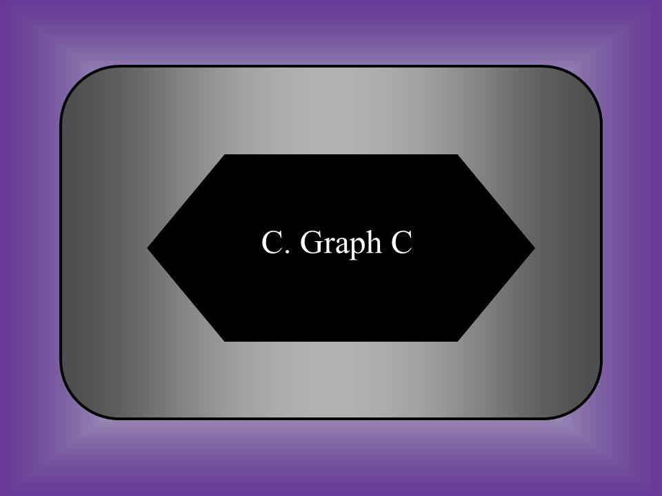 C. Graph C