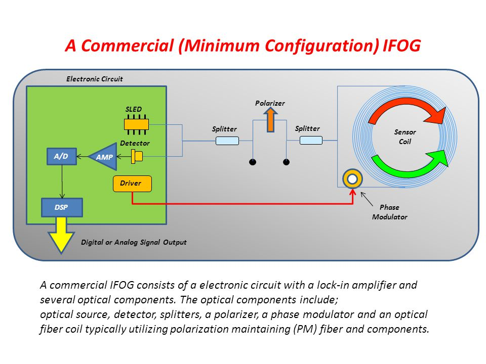 A Commercial (Minimum Configuration) IFOG