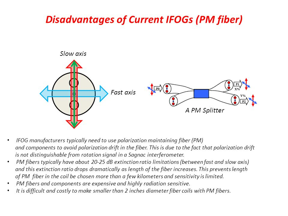 Disadvantages of Current IFOGs (PM fiber)