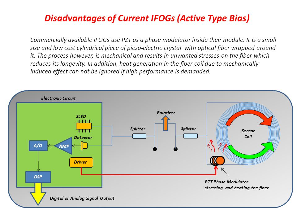 Disadvantages of Current IFOGs (Active Type Bias)