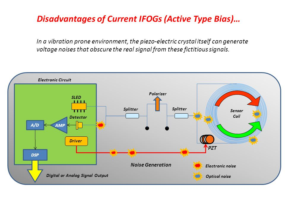 Disadvantages of Current IFOGs (Active Type Bias)…