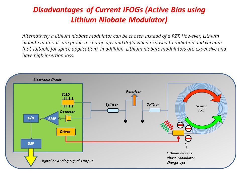 Disadvantages of Current IFOGs (Active Bias using Lithium Niobate Modulator)