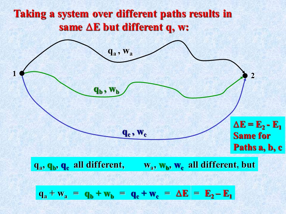 Taking a system over different paths results in