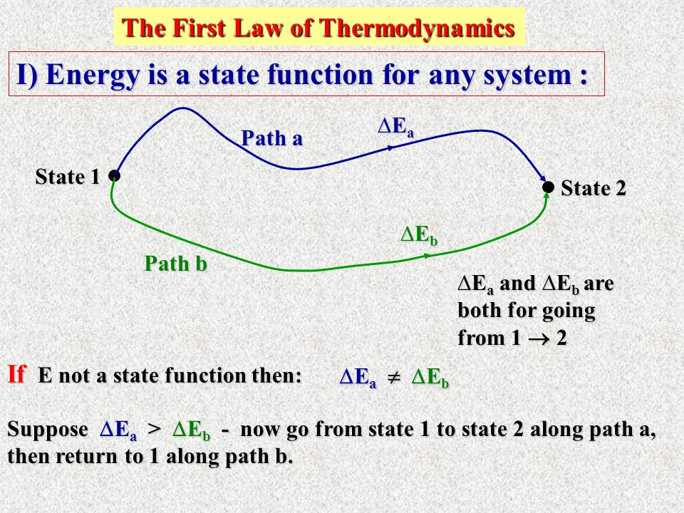 I) Energy is a state function for any system :