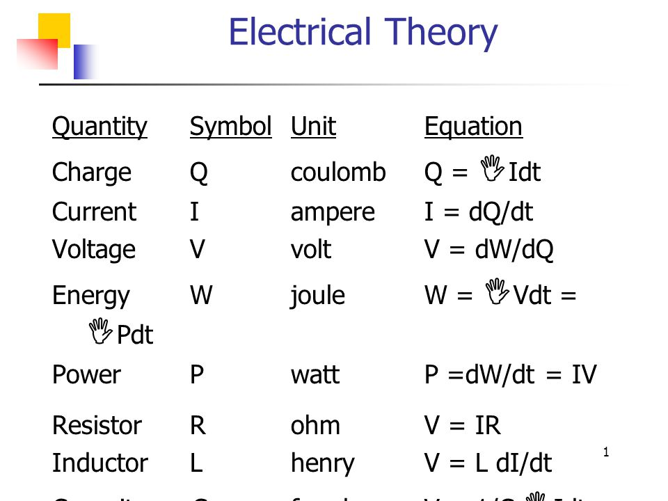 Electrical Theory Quantity Symbol Unit Equation