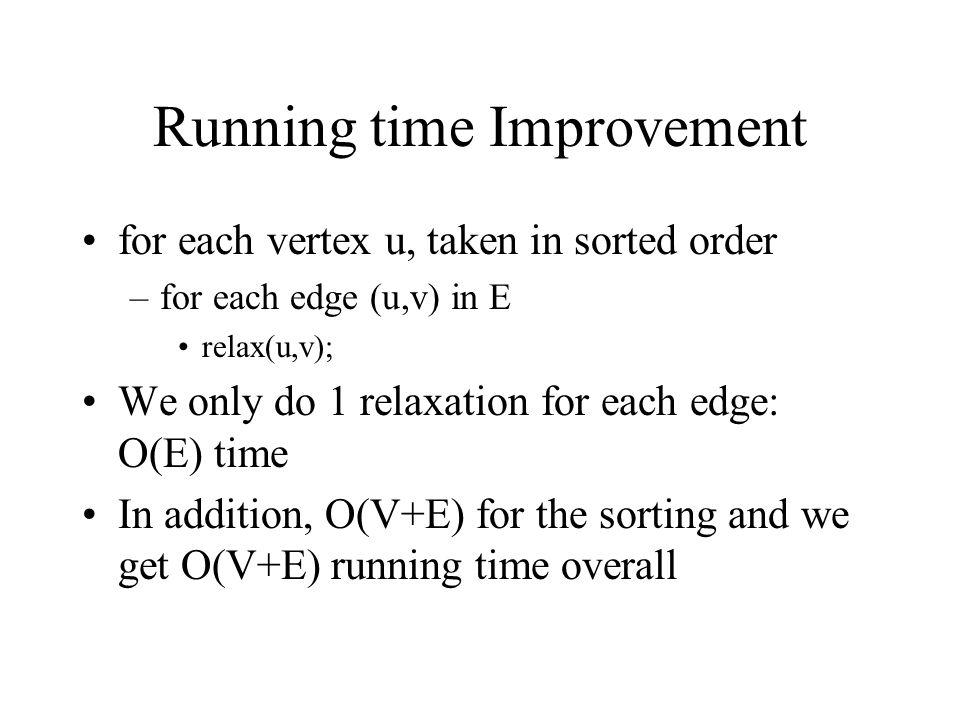 Running time Improvement