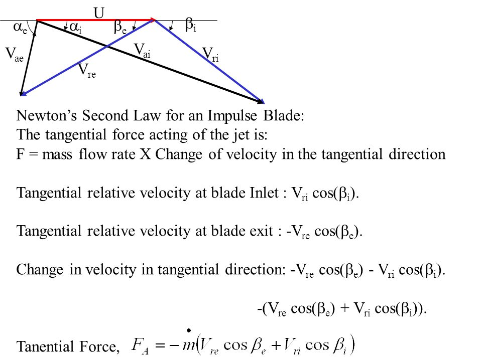 U Vri. Vai. Vre. Vae. bi. ai. ae. be. Newton's Second Law for an Impulse Blade: The tangential force acting of the jet is: