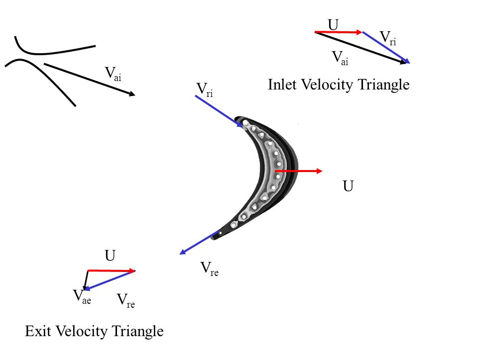 U Vri Vai Inlet Velocity Triangle Vai Vri U U Vre Vae Exit Velocity Triangle Vre