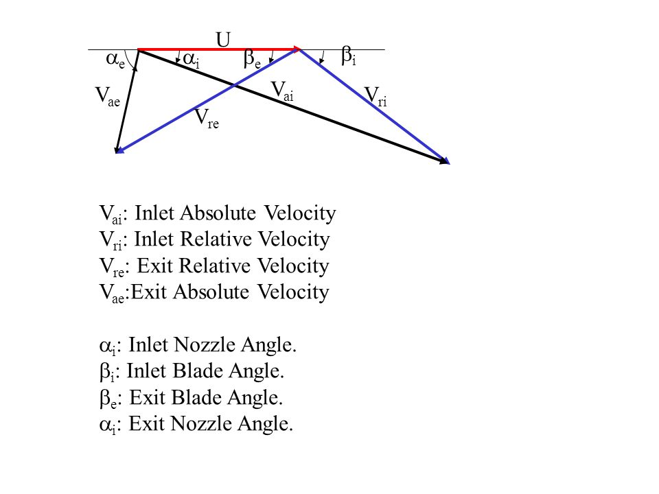 U Vri. Vai. Vre. Vae. bi. ai. ae. be. Vai: Inlet Absolute Velocity. Vri: Inlet Relative Velocity.