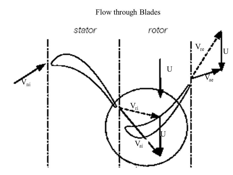 Flow through Blades U Vri Vre Vai Vae Vni