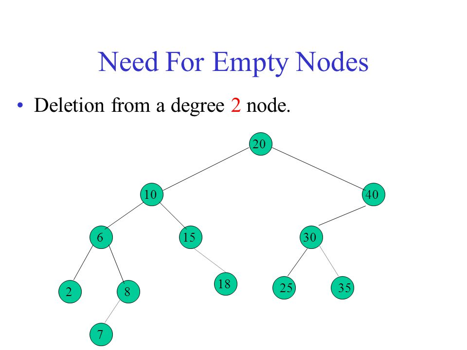 Need For Empty Nodes Deletion from a degree 2 node. 20 10 6 2 8 15 40
