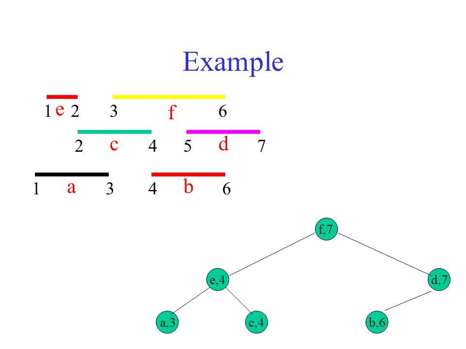 Example 1 e 3 a 2 4 c 6 b f 5 7 d f,7 e,4 a,3 c,4 d,7 b,6