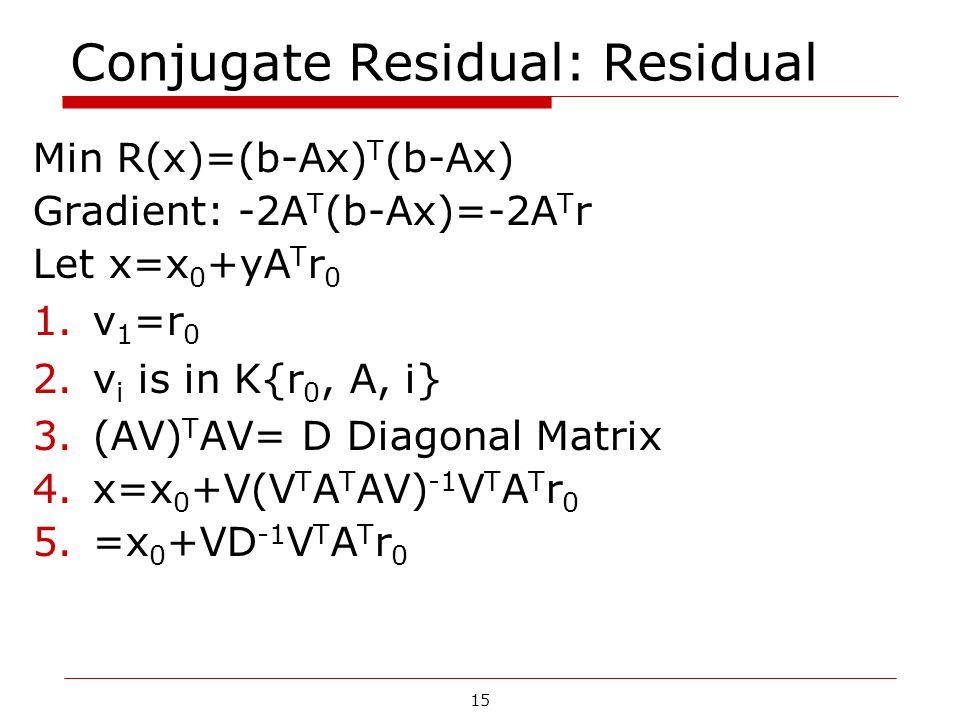 Conjugate Residual: Residual